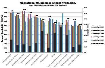 OFGEM availability figures for biomass fired plants in UK; with WWEP at the top.